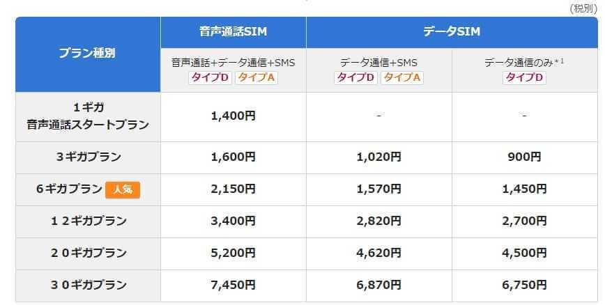 ビッグローブモバイルの料金表