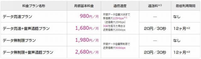 UQmobileの料金プラン表1