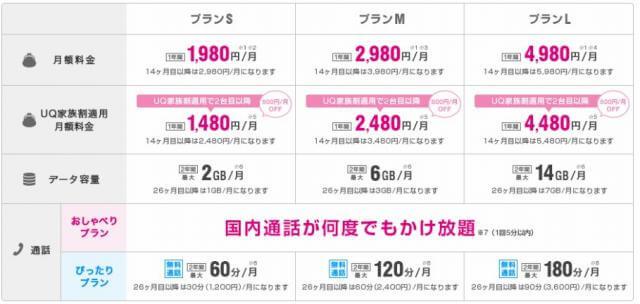 UQmobileの料金プラン表2